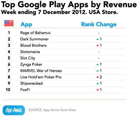 Top 10 Apps in the US | Top Grossing and Top Downloads
