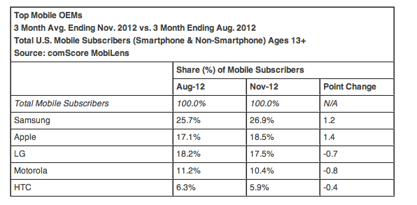 iOS and Android lead market share with a 90% duopoly in