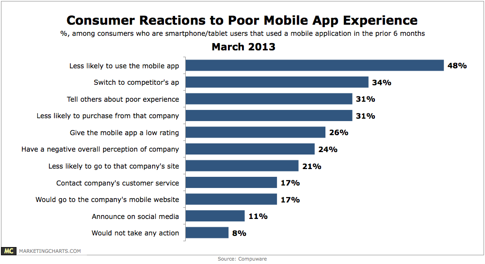Compuware-Consumer-Reaction-Poor-Mobile-Experience-Mar20131