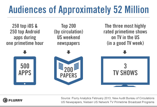 Flurry_Apps_vs_Newspapers_TV