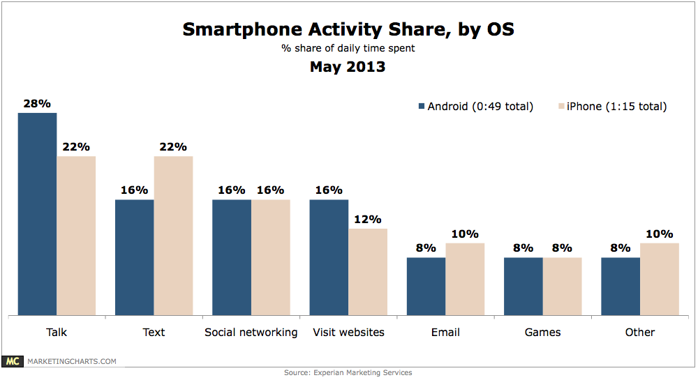 Experian-Smartphone-Activity-Share-by-OS-May2013