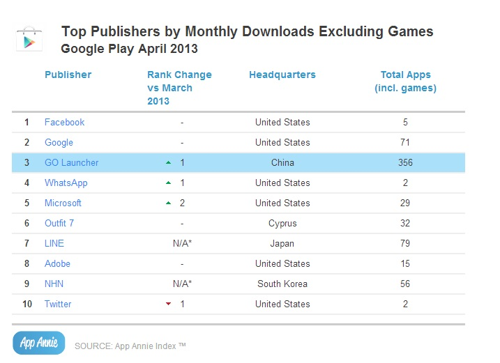 Top Publishers by Monthly Downloads Excluding Games_GP