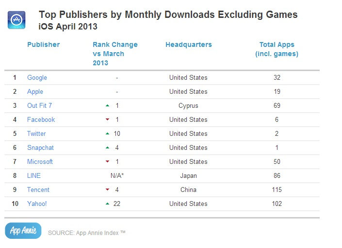 Top Publishers by Monthly Downloads Excluding Games_iOS