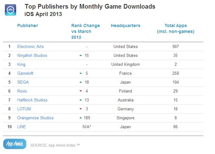 Top Publishers by Monthly Game Downloads