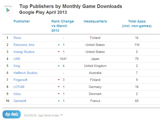 Top Publishers by Monthly Game Downloads_GP