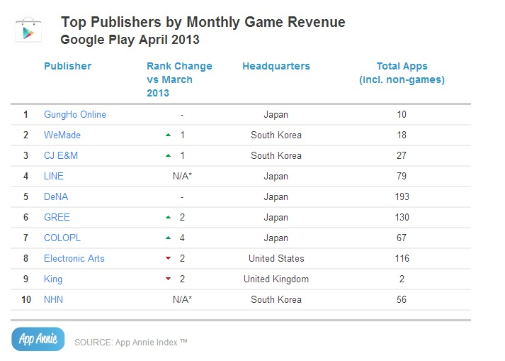 Mobile Game Publisher Rankings