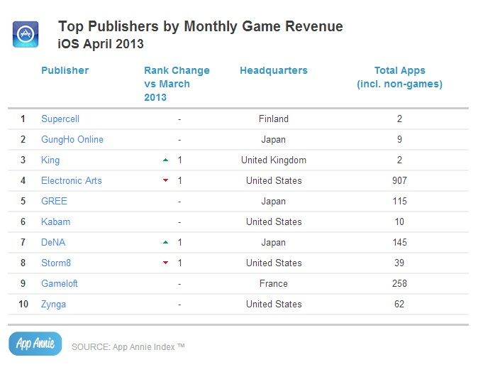 Top Publishers by Monthly Game Revenue_ioS