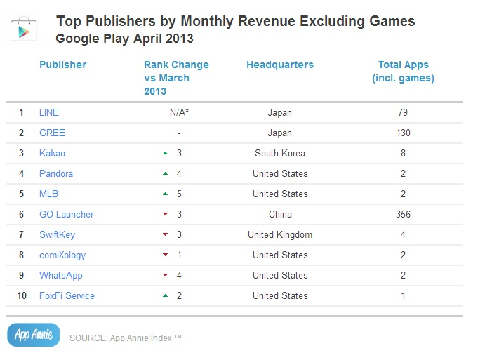 Top Publishers by Monthly Revenue Excluding Games_GP
