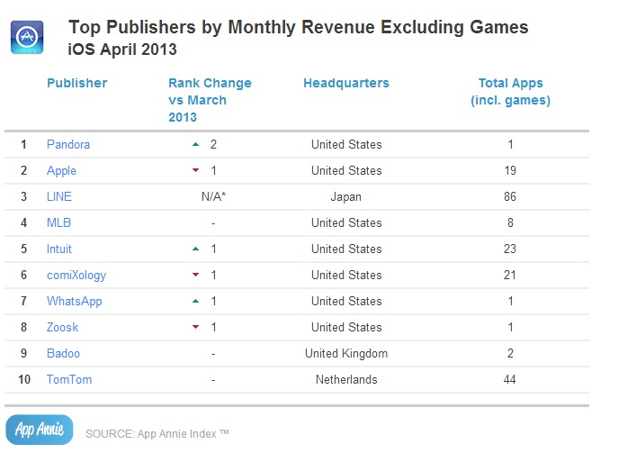 Top Publishers by Monthly Revenue Excluding Games_iOS