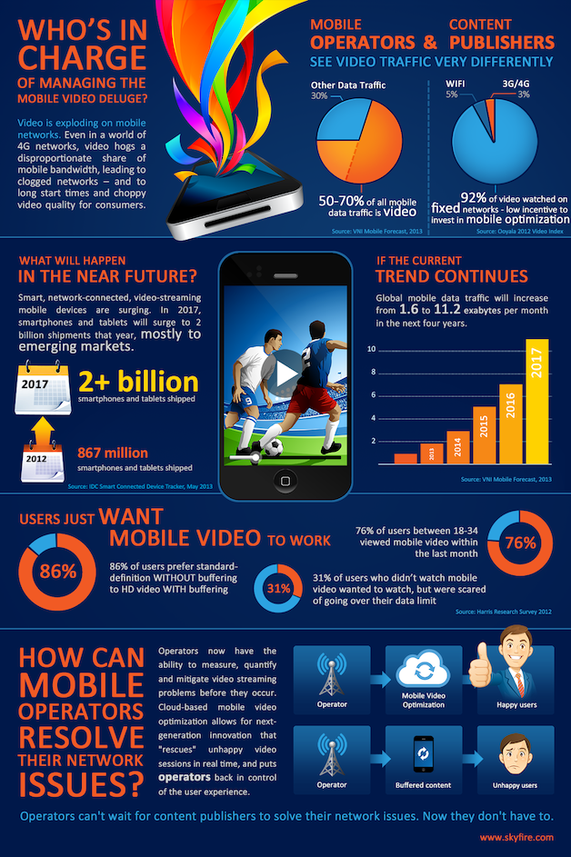 Skyfire_Infographic_-_Mobile_Video_and_Operators