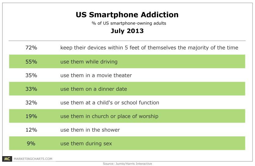 Jumio-US-Smartphone-Addiction-July2013