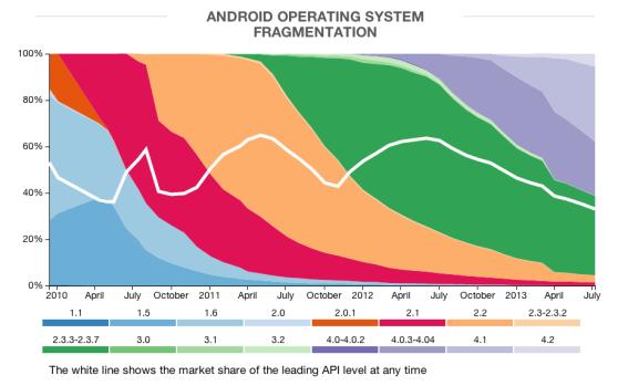 android-fragmentation-3