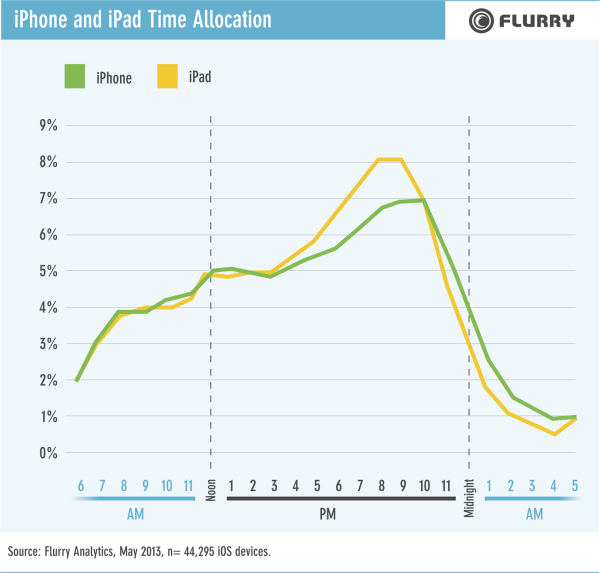 Flurry iPhone and iPad Time Allocation