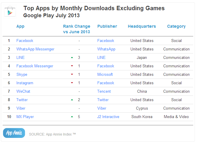 Top Apps by Monthly Downloads Excluding Games Google Play July 2013