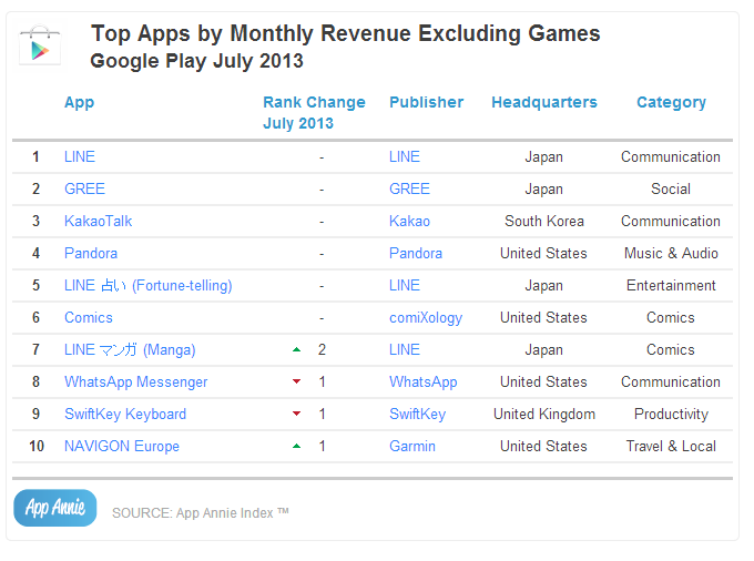 Top Apps by Monthly Revenue Excluding Games Google Play 2013