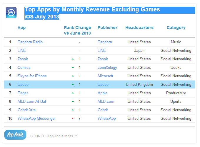 Top Apps by Monthly Revenue Excluding Games iOS July 2013