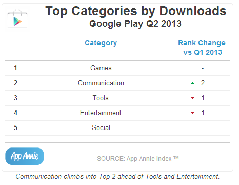 Top Categories by Downloads Google PlayQ2 2013