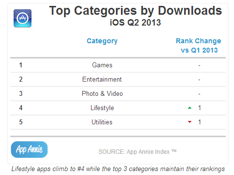 Top Categories by Downloads iOS  Q2 2013