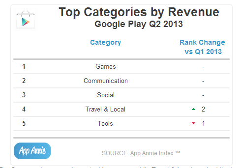 Top Categories by Revenue Google PlayQ2 2013