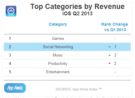 Top Categories by Revenue iOS  Q2 2013