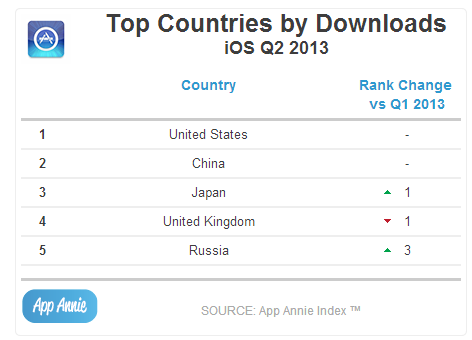 Top Countries by Downloads iOS Q2 2013
