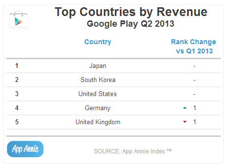 Top Countries by Revenue Google Play Q2 2013