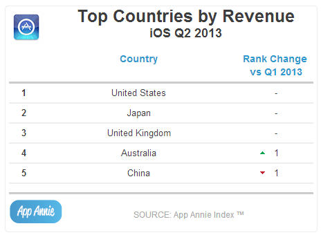 Top Countries by Revenue iOS Q2 2013