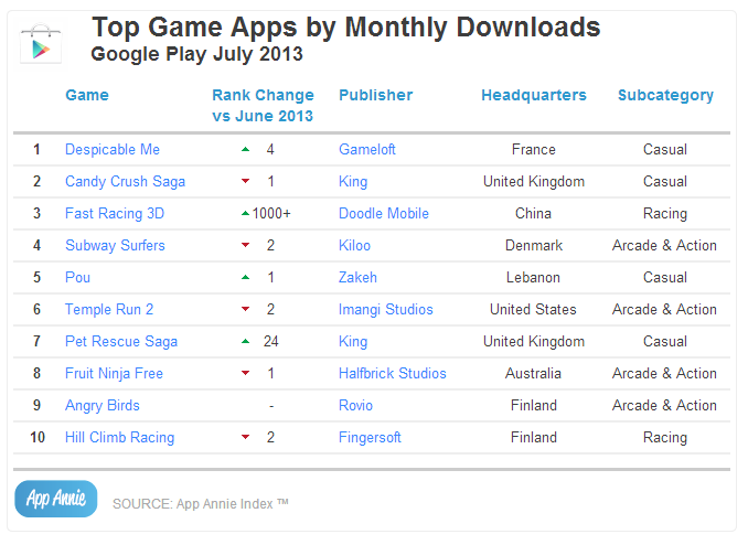 Top Game Apps by Monthly Downloads Google Play July 2013