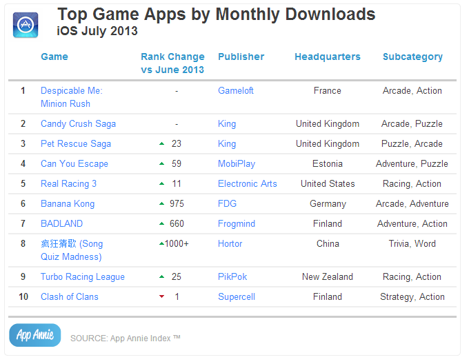 Top Game Apps by Monthly Downloads iOS July 2013