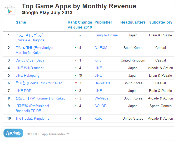 Top Game Apps by Monthly Revenue Google Play July 2013