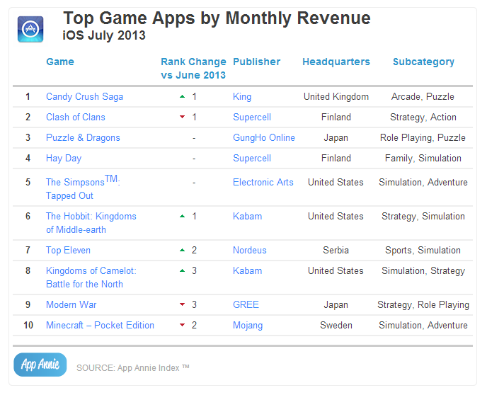 Top Game Apps by Monthly Revenue iOS July 2013