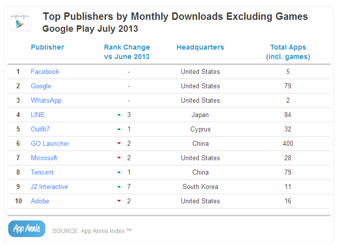 Top Publishers by Monthly Downloads Excluding Games Google Play July 2013