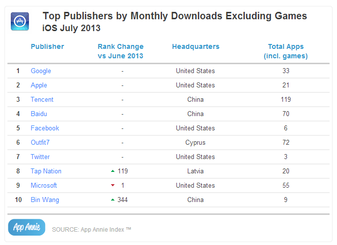 Top Publishers by Monthly Downloads Excluding Games