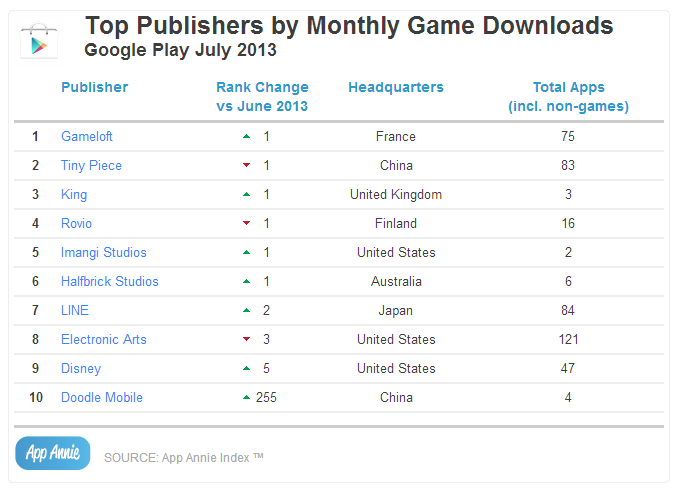 Top Publishers by Monthly Game Downloads Google Play July 2013