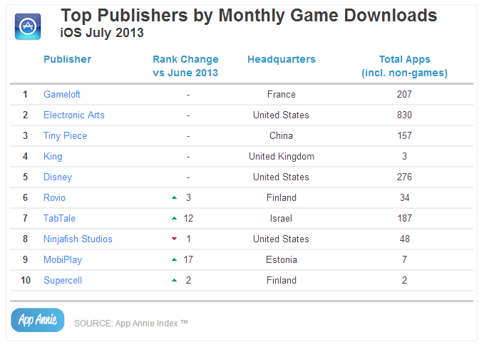 Top Publishers by Monthly Game Downloads iOS July 2013