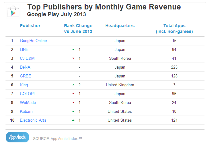Top Publishers by Monthly Game Revenue Google Play July 2013
