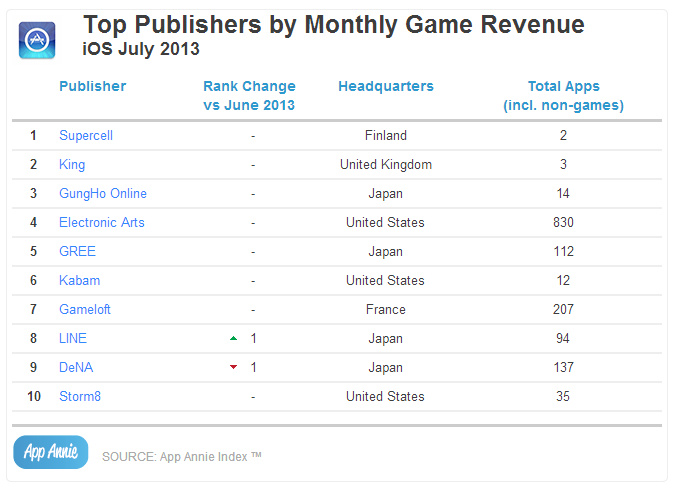 Top Publishers by Monthly Game Revenue iOS July 2013