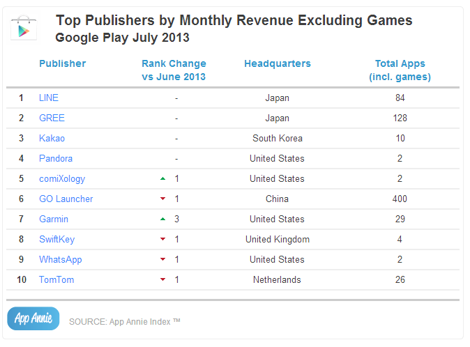 Top Publishers by Monthly Revenue Excluding Games Google Play July 2013