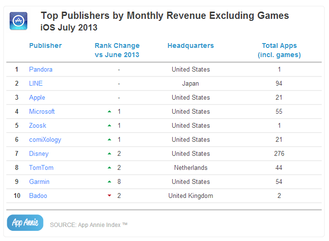 Top Publishers by Monthly Revenue Excluding Games iOS July 2013