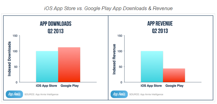 iOS App Store vs Google Play Downloads and Revenue