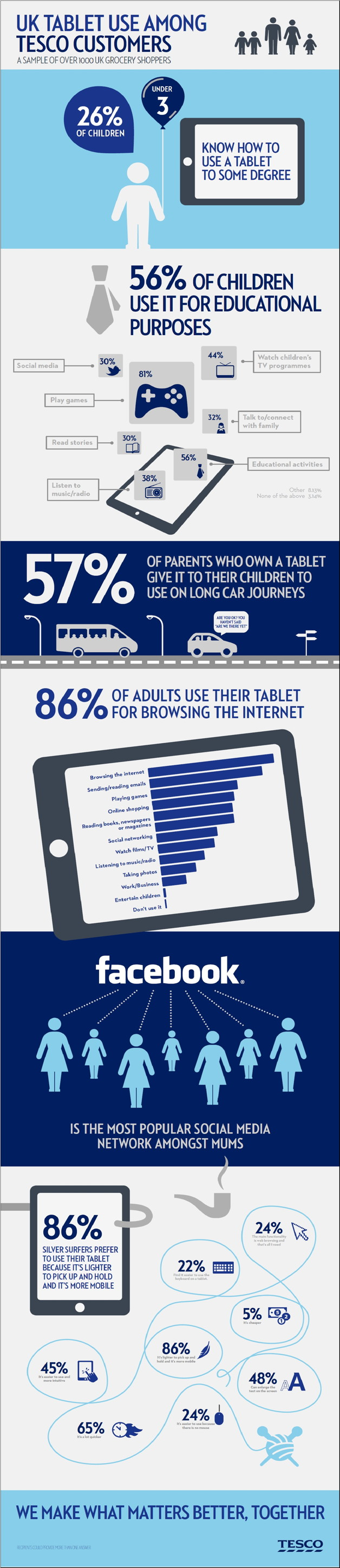 Tesco Infographic on Tablet Users