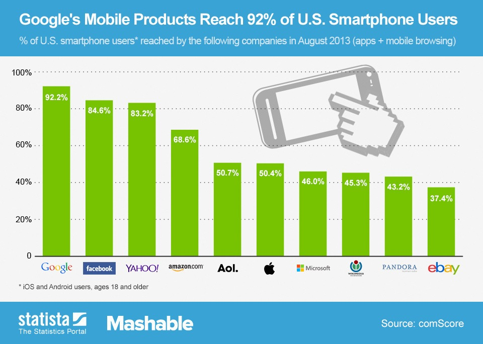 Google Mobile Reach Statista