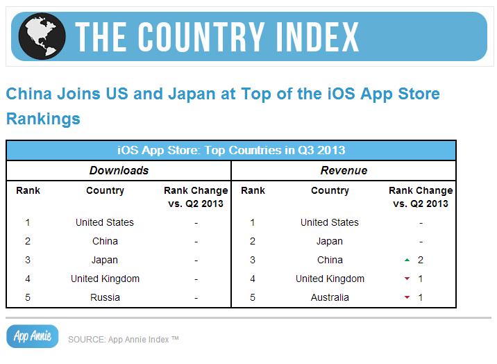 Country Index Q3 2013, App Annie