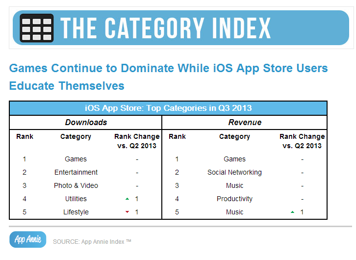 Category Index Q3 2013, App Annie