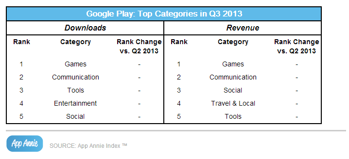 Google Play Top Categories Q3 2013, App Annie