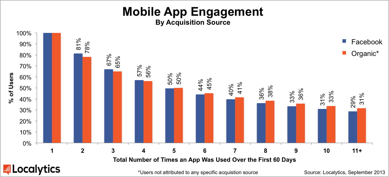 Localytics-Facebook-mobile-app-install-ad-effectiveness