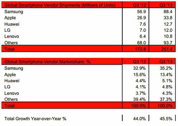 Q3_2013_SmartphoneShipment_MarketShare