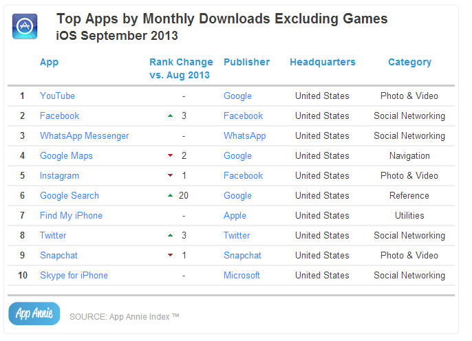 Top Apps by Monthly Downloads Excluding Games iOS September 2013