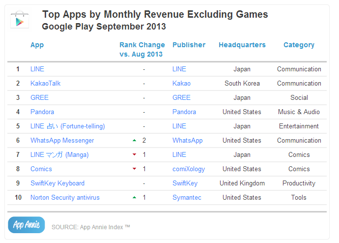 Top Apps by Monthly Revenue Excluding Games Google Play September 2013