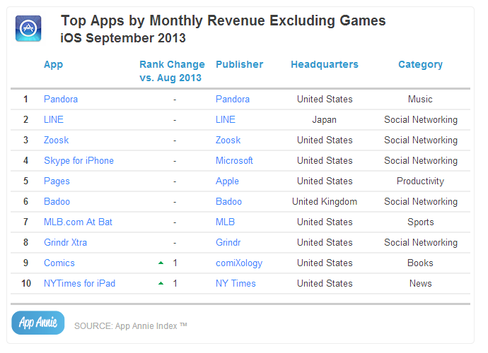 Top Apps by Monthly Revenue Excluding Games iOS September 2013